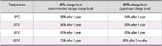 Li-Ion-Batteries-Temperature-Charge-Diagram